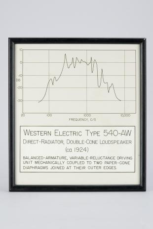 frequency response graph for Western Electric double-cone loudspeaker