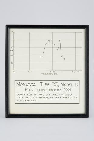 frequency response graph for Magnavox Loudspeaker